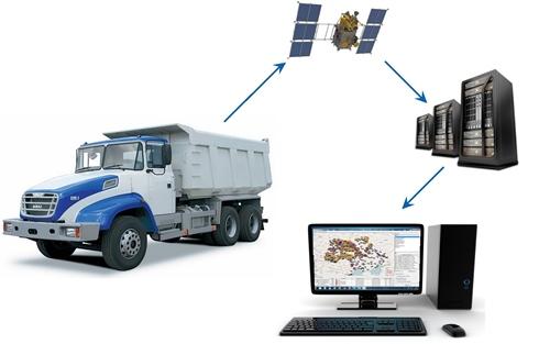 GPS ГЛОНАСС мониторинг транспорта — система оптимизации расходов