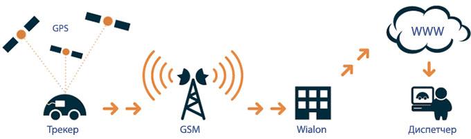 Что на практике позволяет делать GPS и ГЛОНАСС мониторинг?
