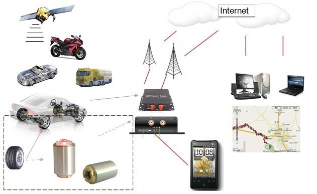 GPS ГЛОНАСС мониторинг транспорта — эффективная оптимизация расходов
